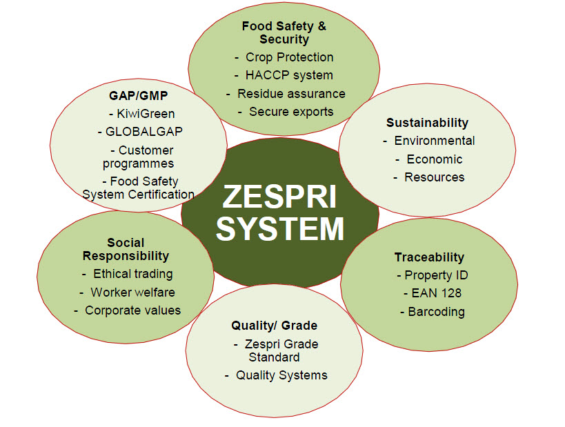 Zespri System Diagram